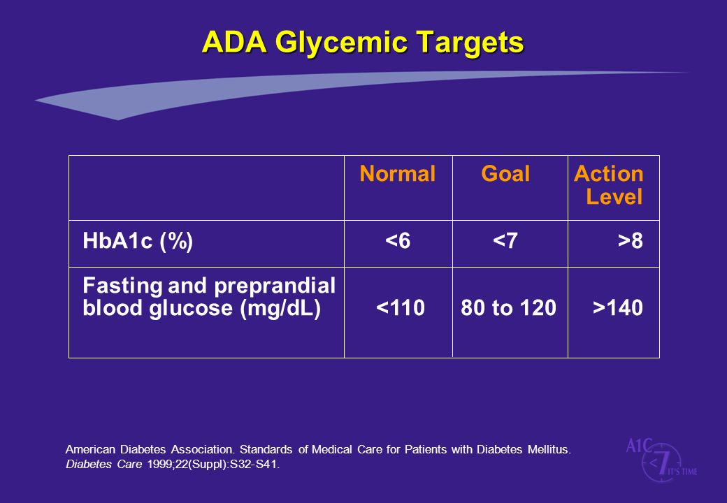 ADA Glycemic Targets Normal Goal Action Level