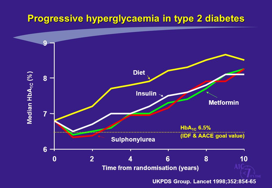Progressive hyperglycaemia in type 2 diabetes