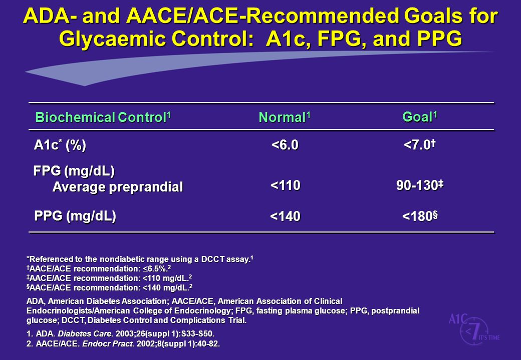 ADA- and AACE/ACE-Recommended Goals for Glycaemic Control: A1c, FPG, and PPG
