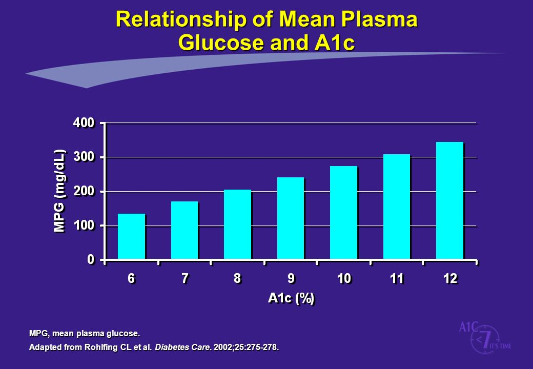 Relationship of Mean Plasma Glucose and A1c