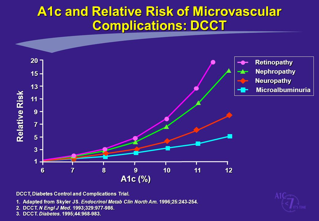 A1c and Relative Risk of Microvascular Complications: DCCT