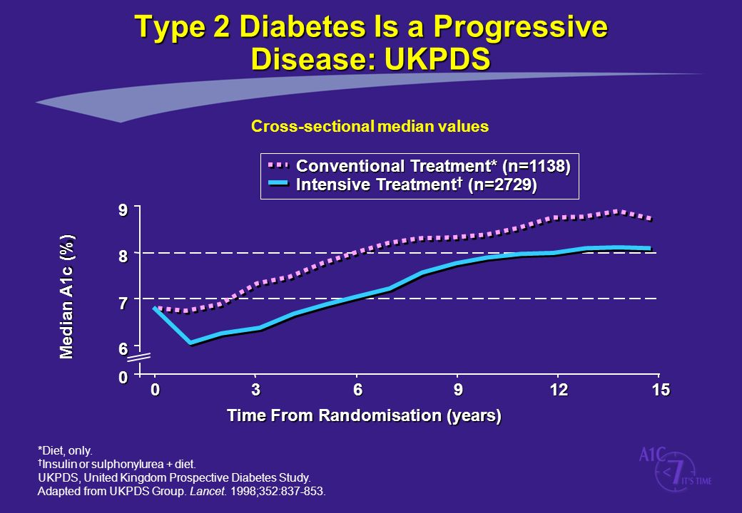 Type 2 Diabetes Is a Progressive Disease: UKPDS