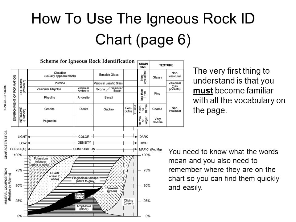 How To Use The Igneous Rock ID Chart (page 6)