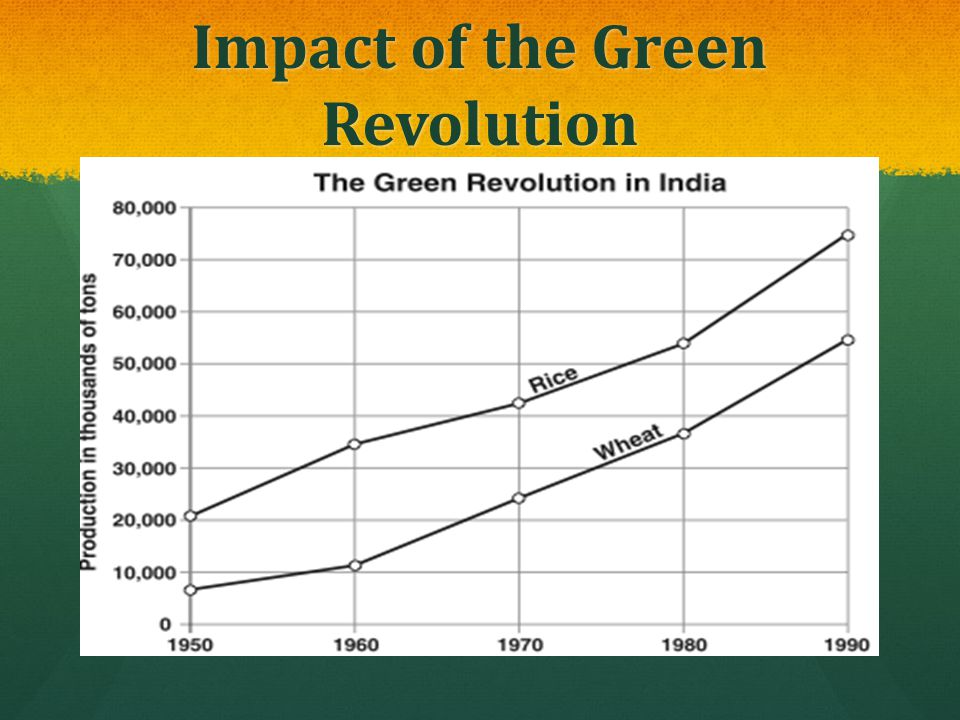 Impact of the Green Revolution