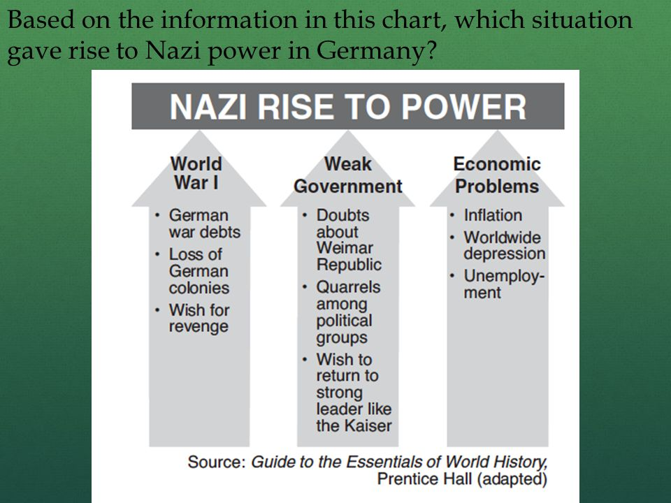 Based on the information in this chart, which situation gave rise to Nazi power in Germany