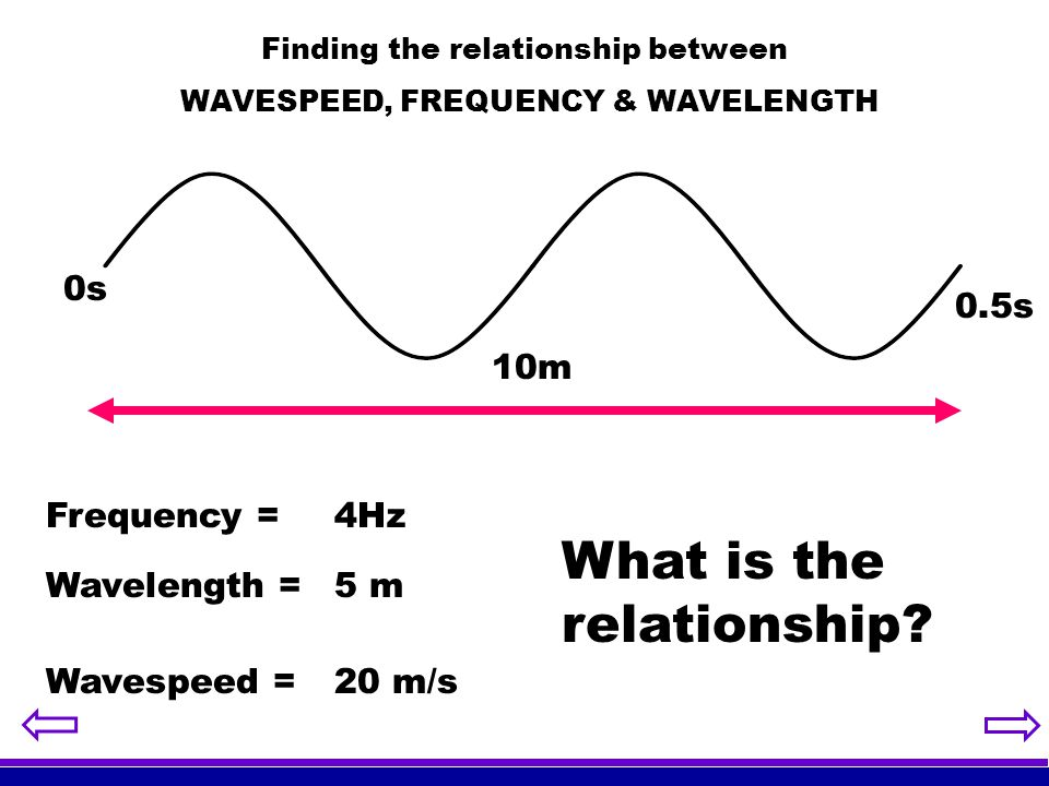 Finding the relationship between WAVESPEED, FREQUENCY & WAVELENGTH
