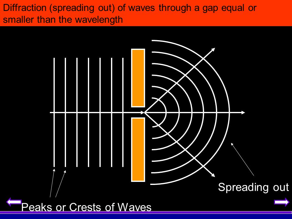 Peaks or Crests of Waves