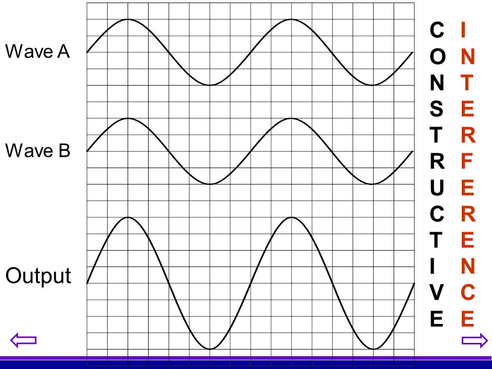 CONSTRUCTIVE INTERFERENCE Wave A Wave B Output