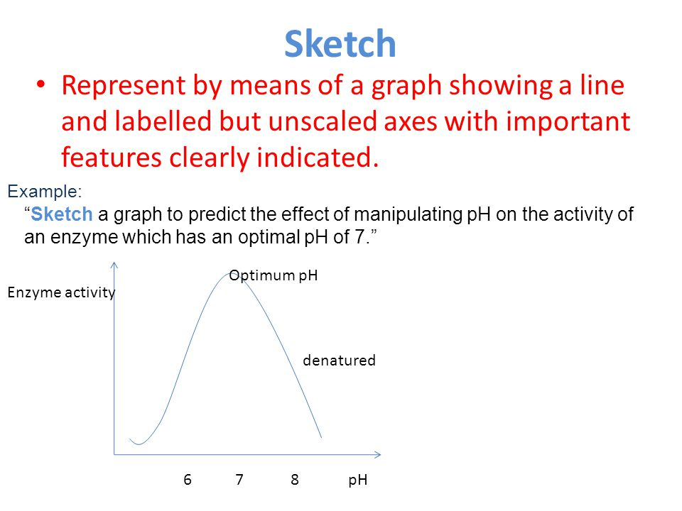 Sketch Represent by means of a graph showing a line and labelled but unscaled axes with important features clearly indicated.