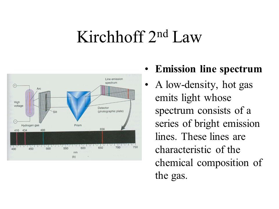 Kirchhoff 2nd Law Emission line spectrum