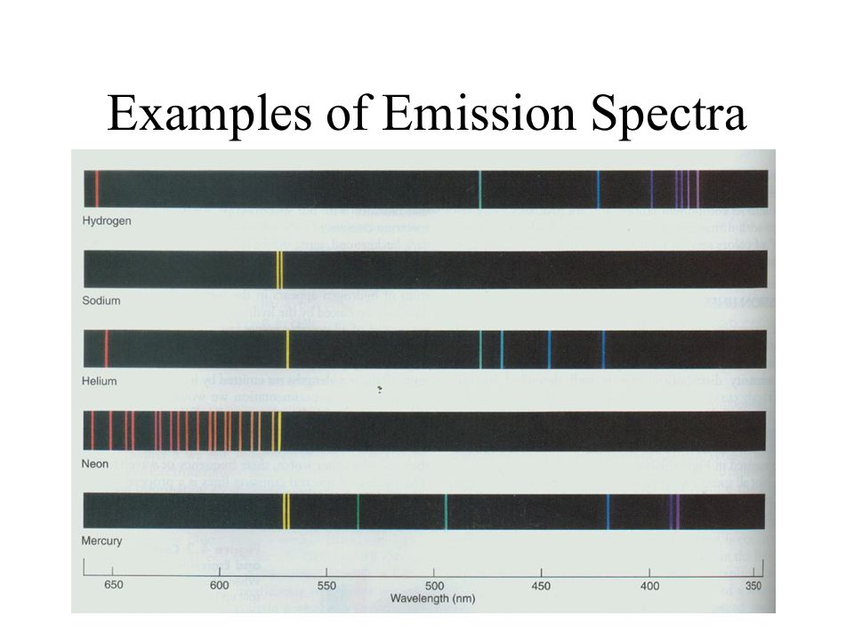 Examples of Emission Spectra