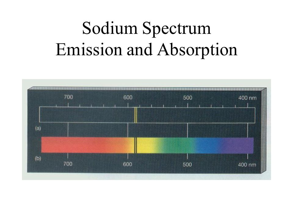 Sodium Spectrum Emission and Absorption