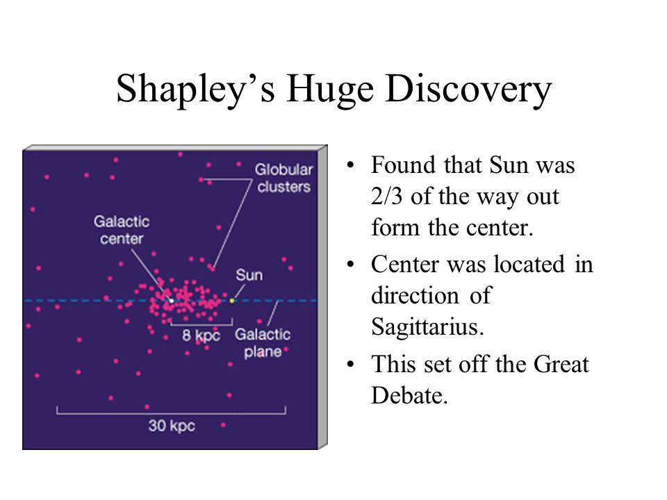 Shapley's Huge Discovery