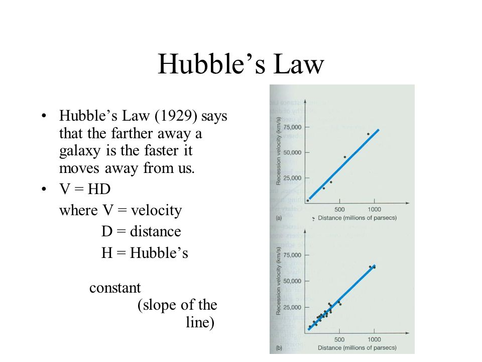Hubble's Law Hubble's Law (1929) says that the farther away a galaxy is the faster it moves away from us.