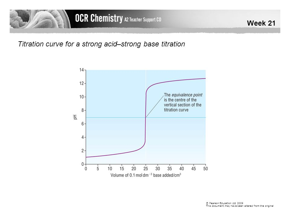 Titration curve for a strong acid–strong base titration