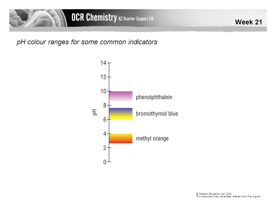 pH colour ranges for some common indicators