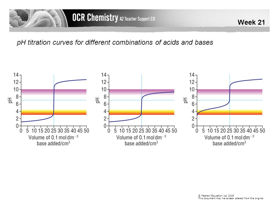 pH titration curves for different combinations of acids and bases