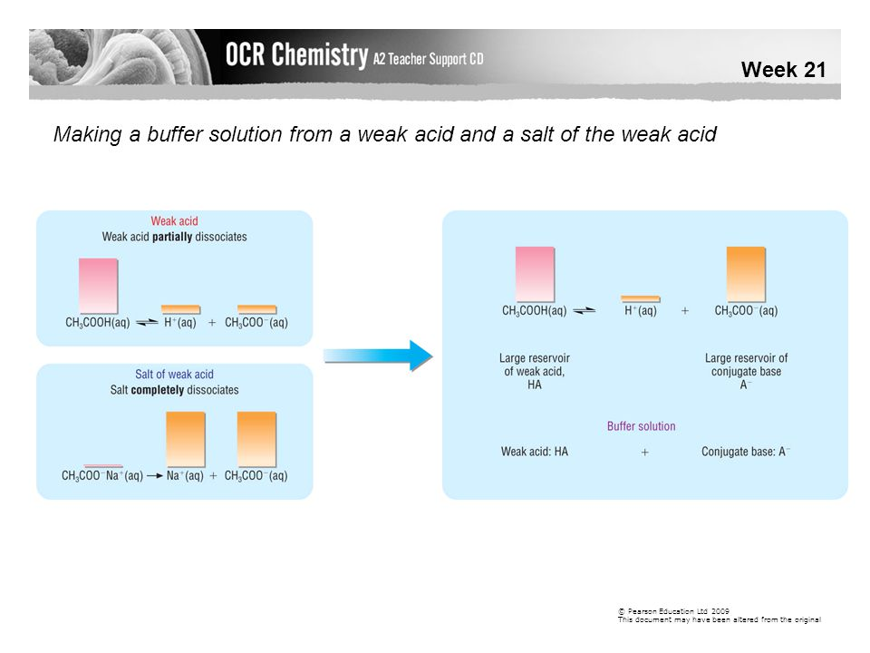 Making a buffer solution from a weak acid and a salt of the weak acid