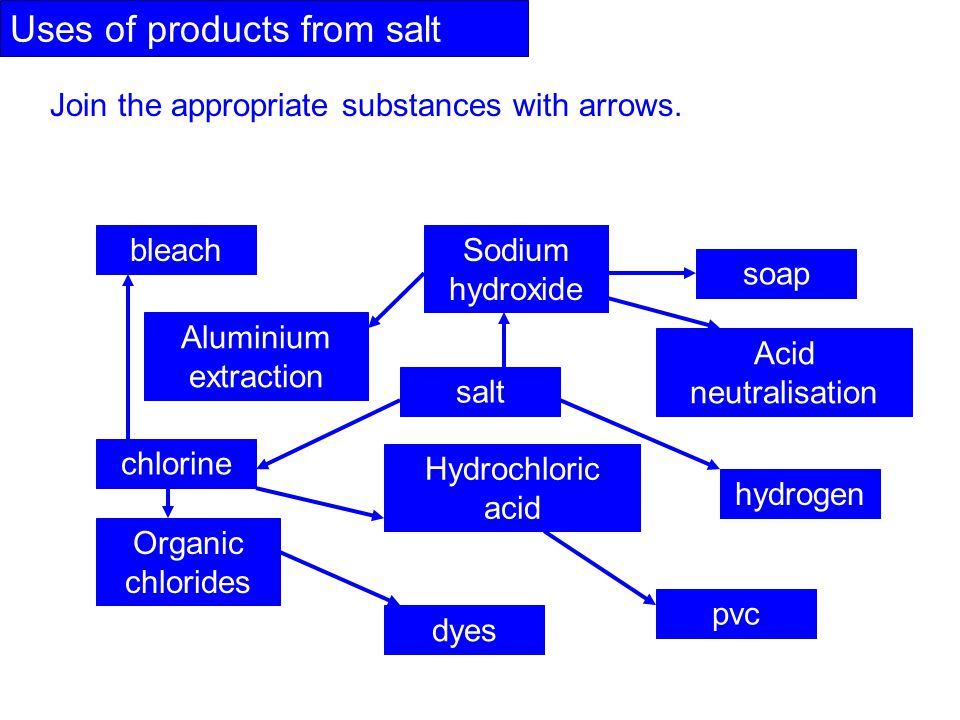 Uses of products from salt