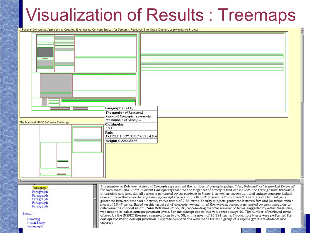 Visualization of Results : Treemaps