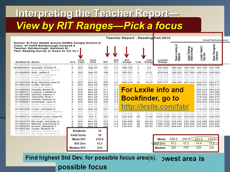 Interpreting the Teacher Report—View by RIT Ranges—Pick a focus