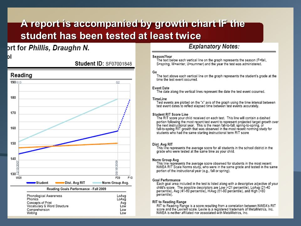 A report is accompanied by growth chart IF the student has been tested at least twice