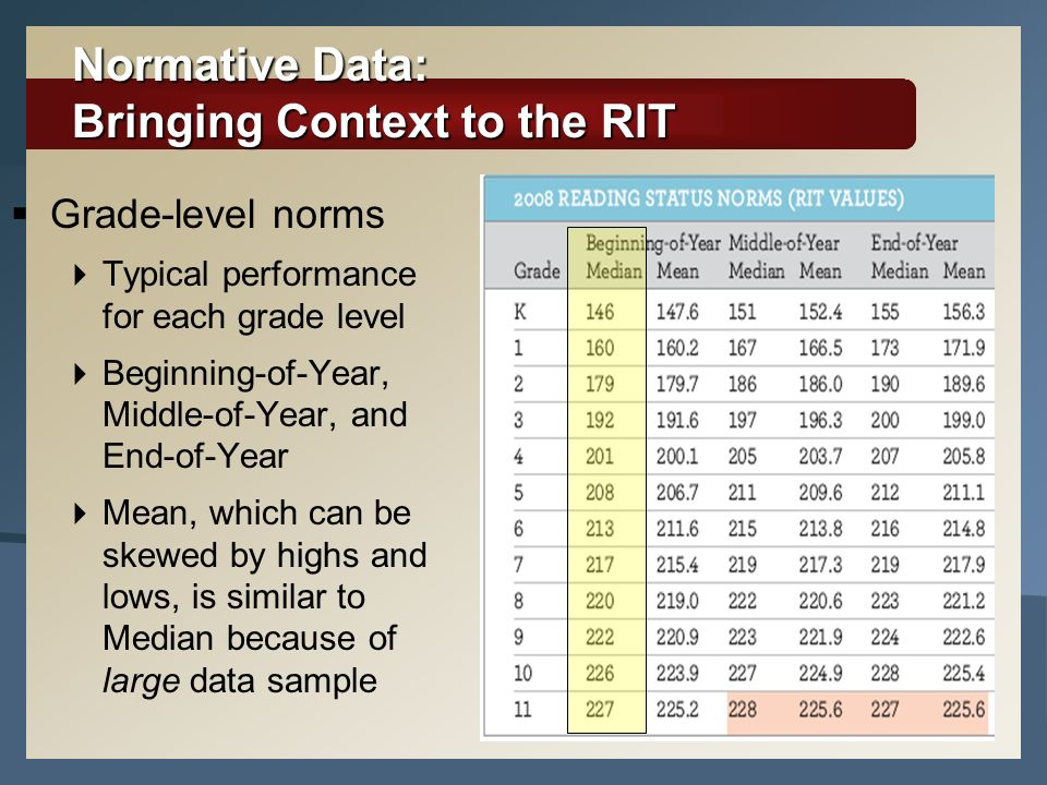 Normative Data: Bringing Context to the RIT
