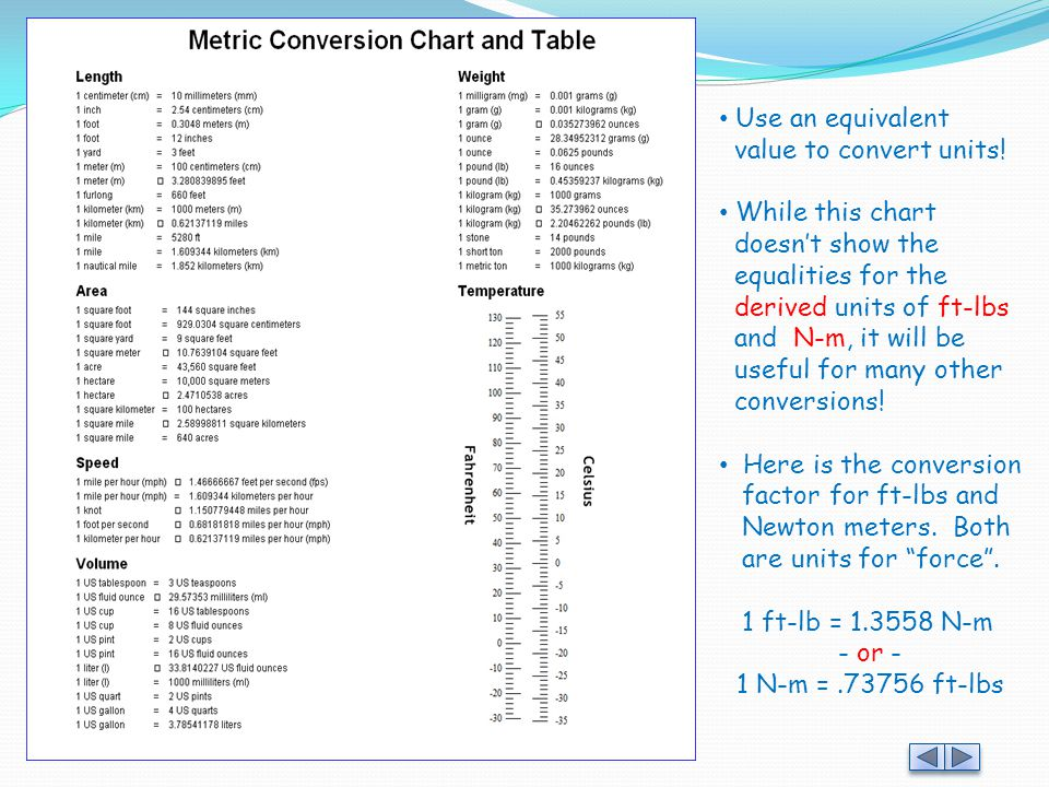 Use an equivalent value to convert units! While this chart. doesn't show the. equalities for the.