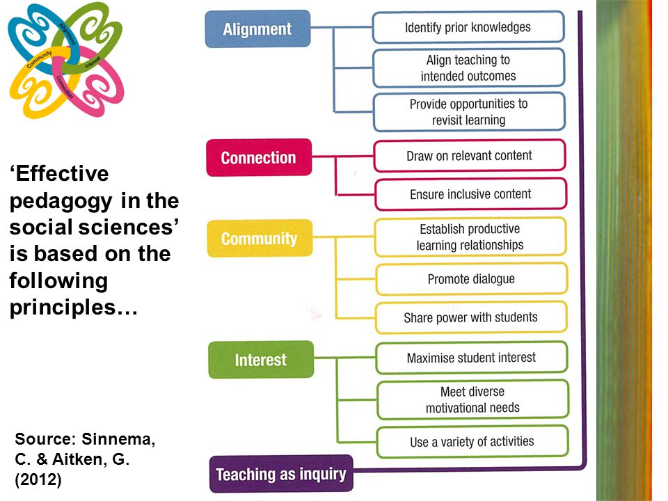 'Effective pedagogy in the social sciences' is based on the following principles…