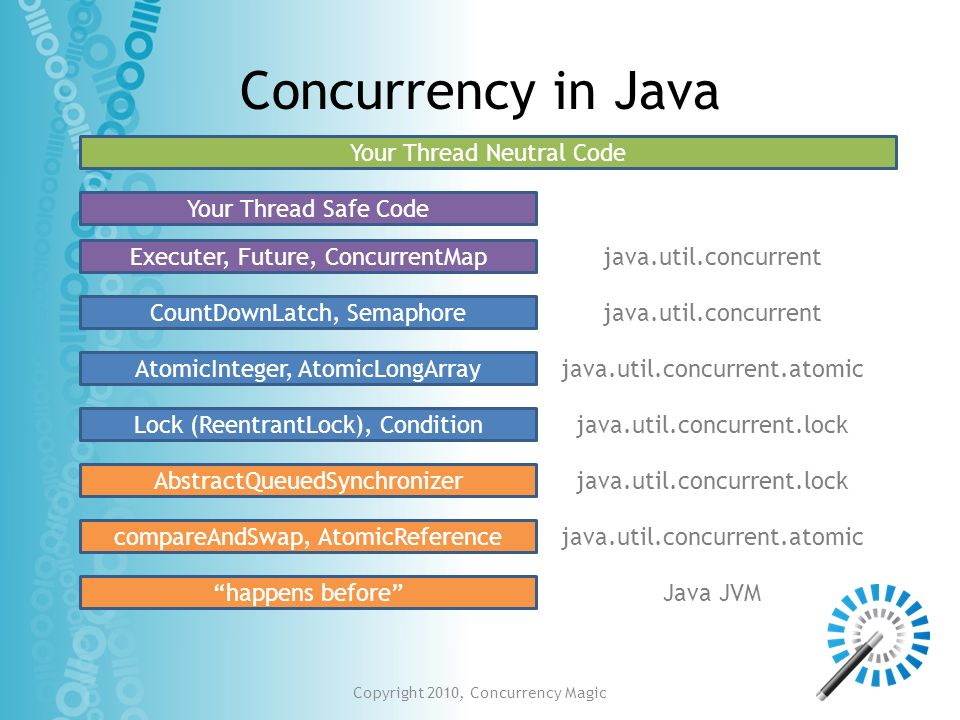 Concurrency in Java Your Thread Neutral Code Your Thread Safe Code
