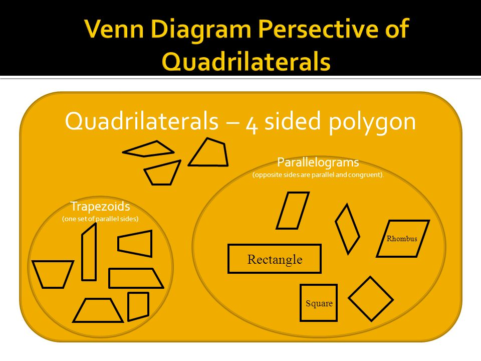 Venn Diagram Persective of Quadrilaterals