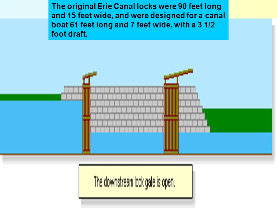 The original Erie Canal locks were 90 feet long and 15 feet wide, and were designed for a canal boat 61 feet long and 7 feet wide, with a 3 1/2 foot draft.
