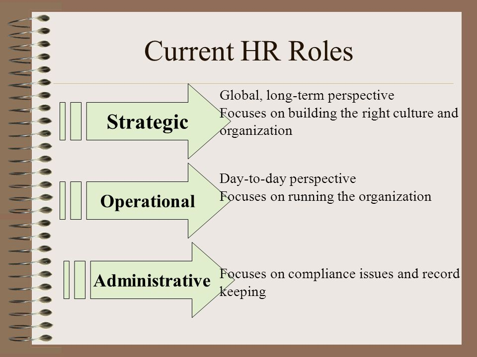 Current HR Roles Strategic Operational Administrative