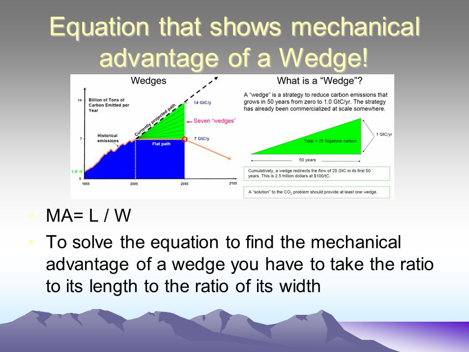 Equation that shows mechanical advantage of a Wedge!