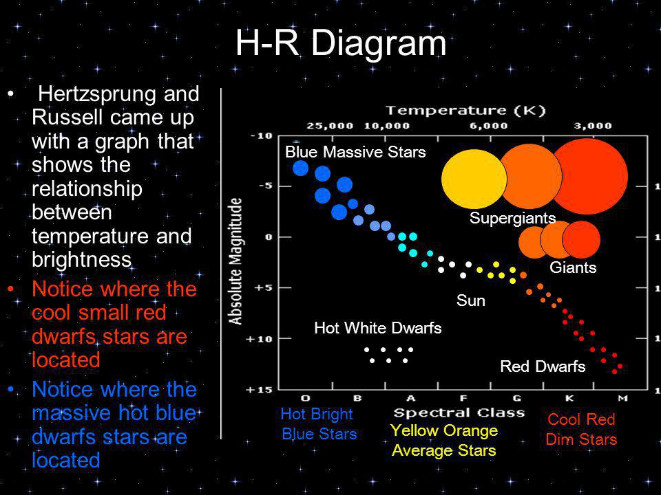 H-R Diagram Hertzsprung and Russell came up with a graph that shows the relationship between temperature and brightness.