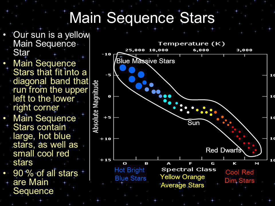 Main Sequence Stars Our sun is a yellow Main Sequence Star
