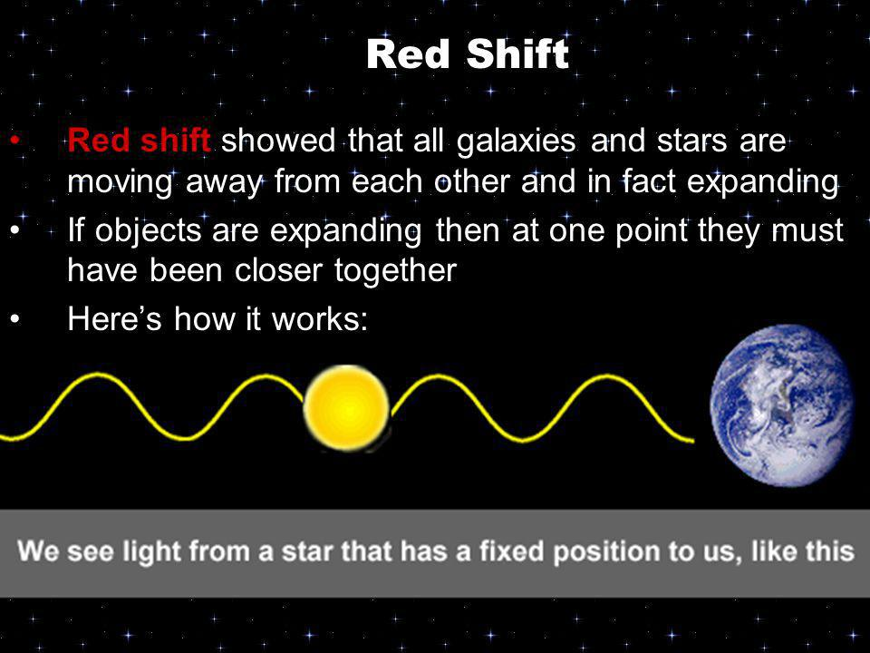 Red Shift Red shift showed that all galaxies and stars are moving away from each other and in fact expanding.