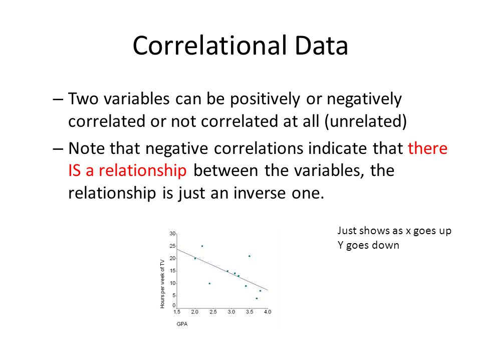 Correlational Data Two variables can be positively or negatively correlated or not correlated at all (unrelated)