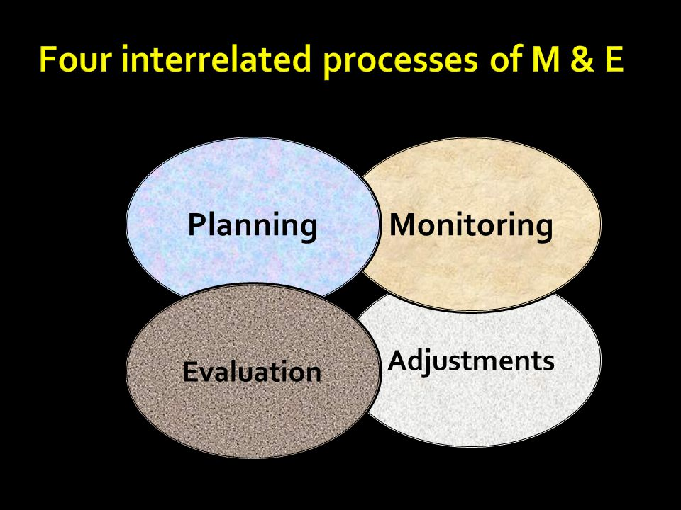 Four interrelated processes of M & E