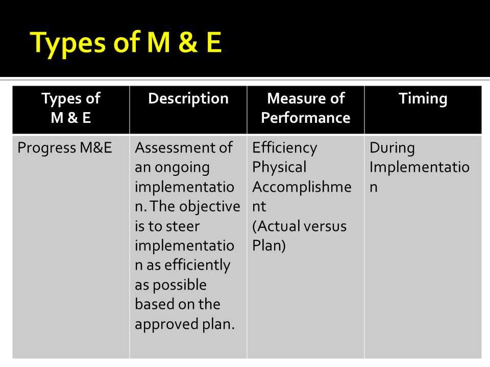 Measure of Performance