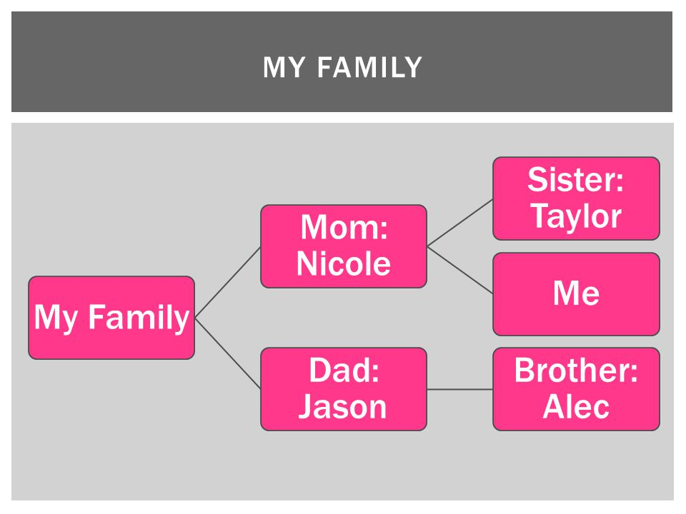 My Family My Family Mom: Nicole Sister: Taylor Me Dad: Jason