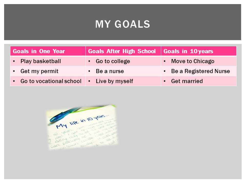 My Goals Goals in One Year Goals After High School Goals in 10 years