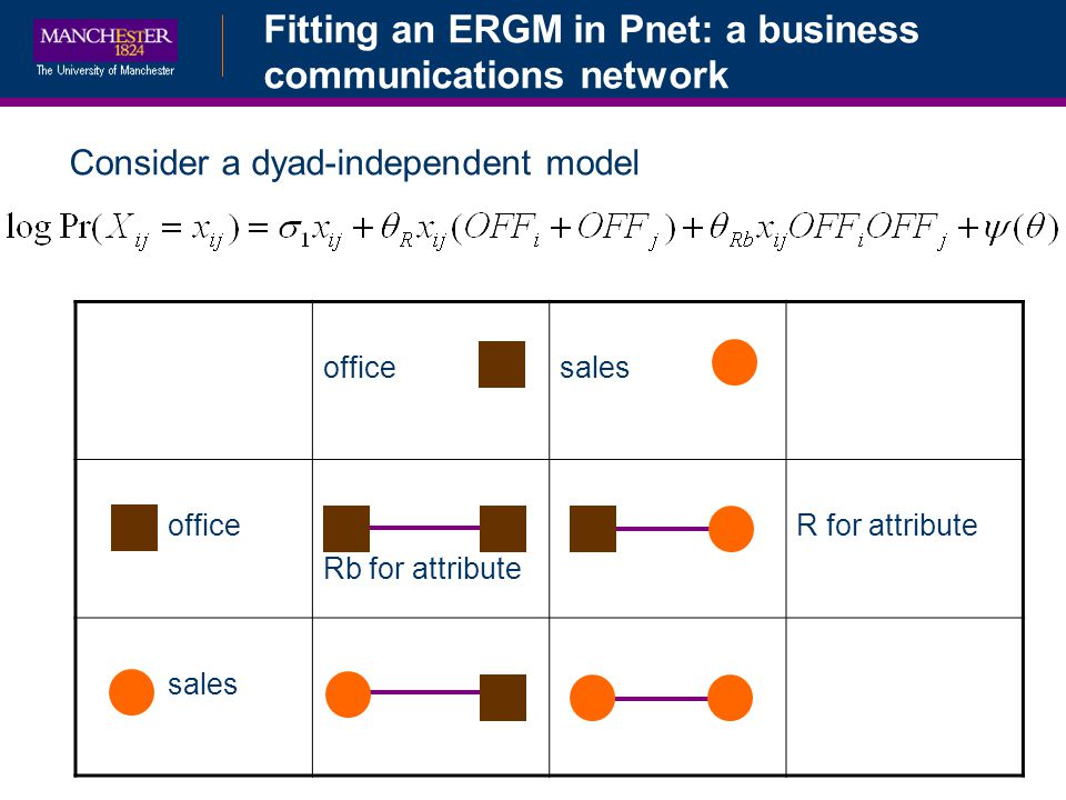Fitting an ERGM in Pnet: a business communications network