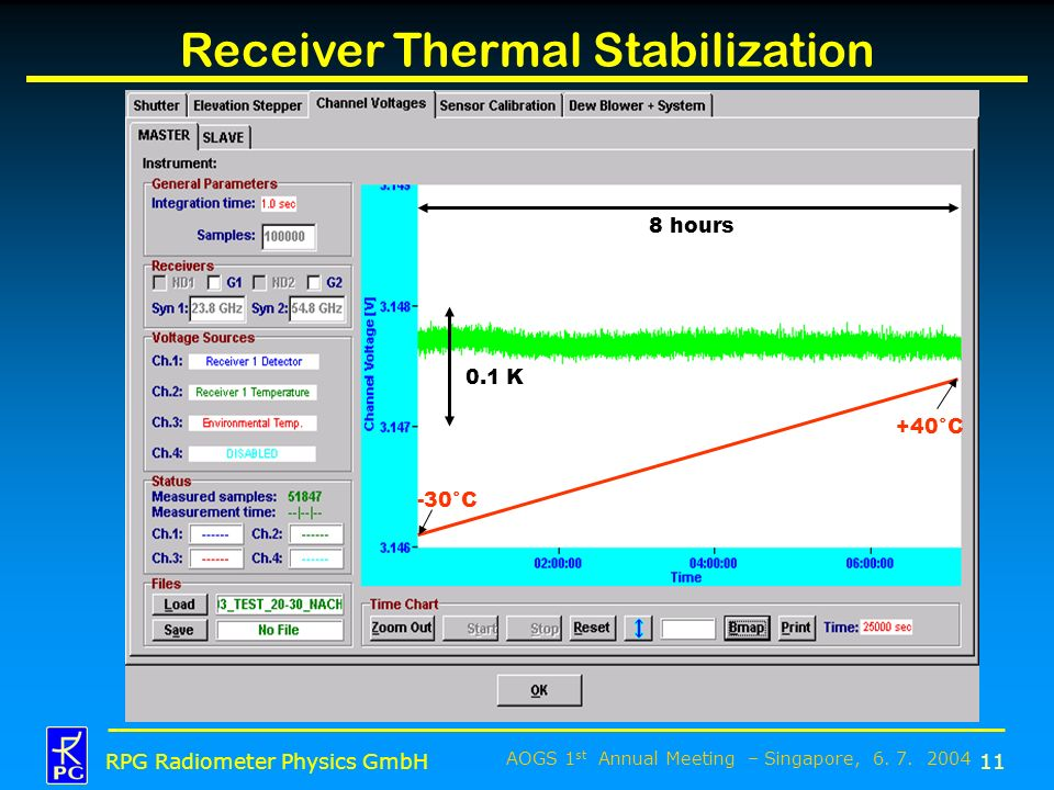 Receiver Thermal Stabilization