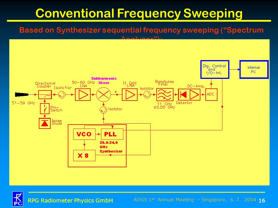 Conventional Frequency Sweeping