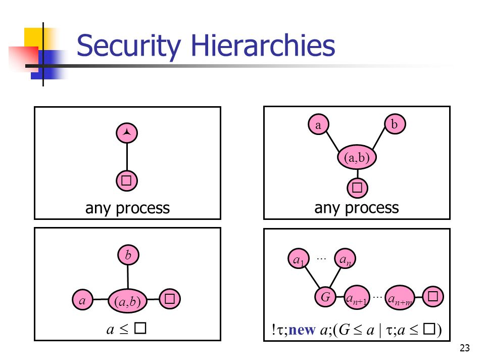 Security Hierarchies any process any process a  