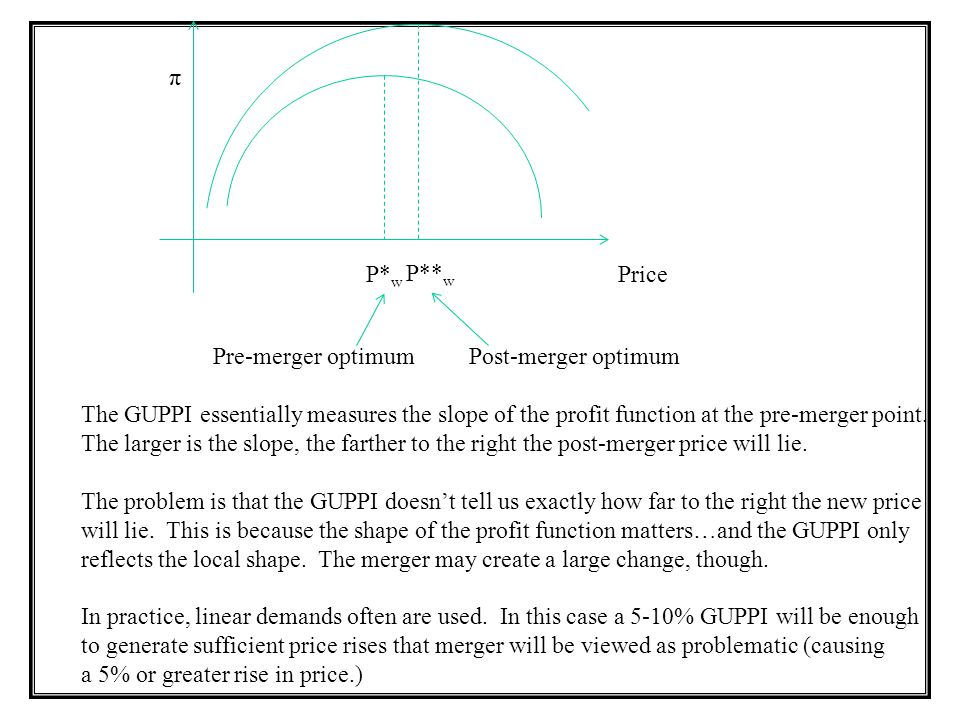 π P*w. P**w. Price. Pre-merger optimum. Post-merger optimum.