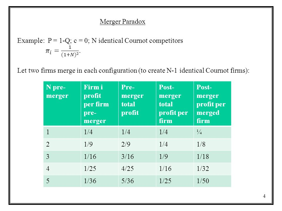 Merger Paradox Example: P = 1-Q; c = 0; N identical Cournot competitors. 𝜋 𝑖 = 1 (1+𝑁) 2 .