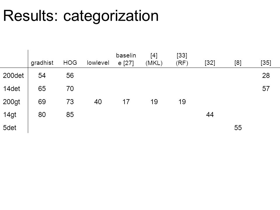 Results: categorization