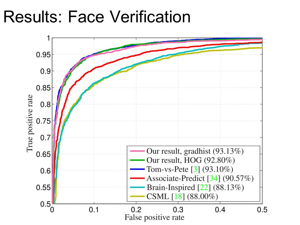 Results: Face Verification